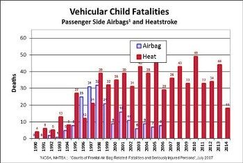 jan null airbag vs heatstroke death - graph